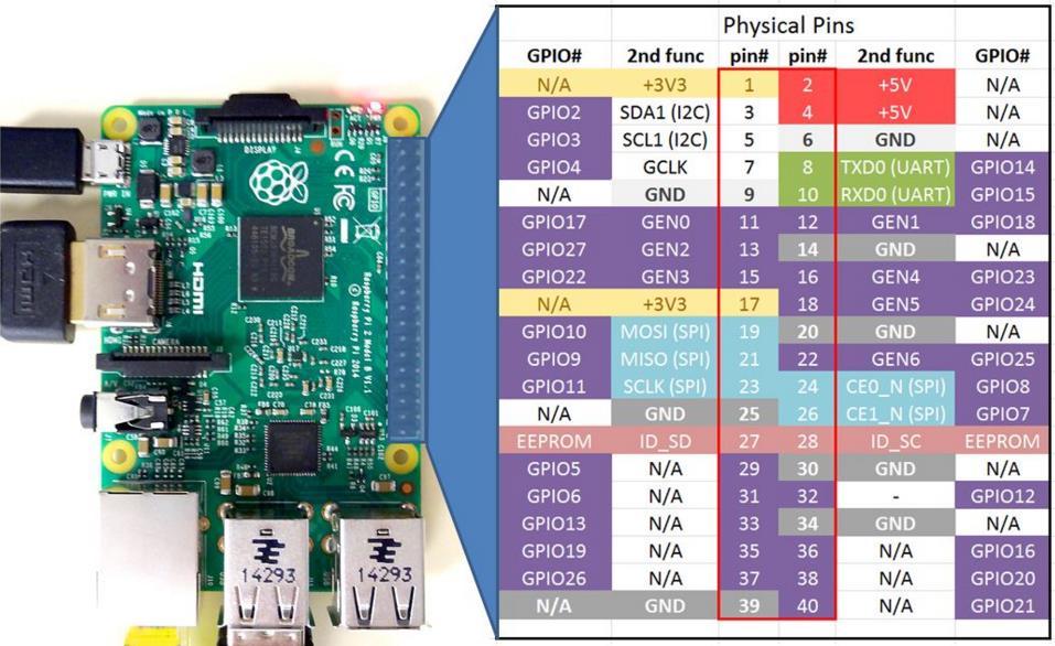 GPIO编码对照图-1