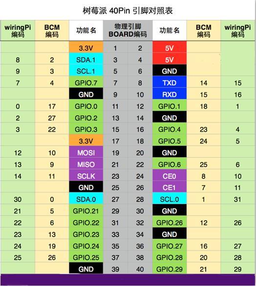 GPIO编码对照图-2